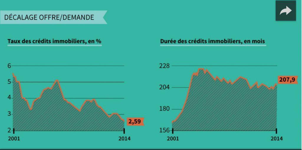 Deux graphiques montrants le décalage entre l'offre et la demande dans l'immobilier.