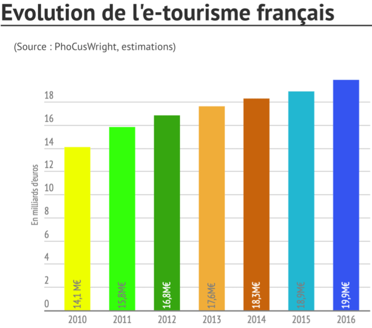 Des graphiques en barre montrant l'évolution de l'e-tourisme en France.