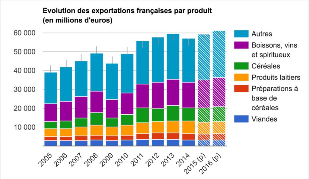L'évolution des exportations françaises par produit (en millions d'euros)