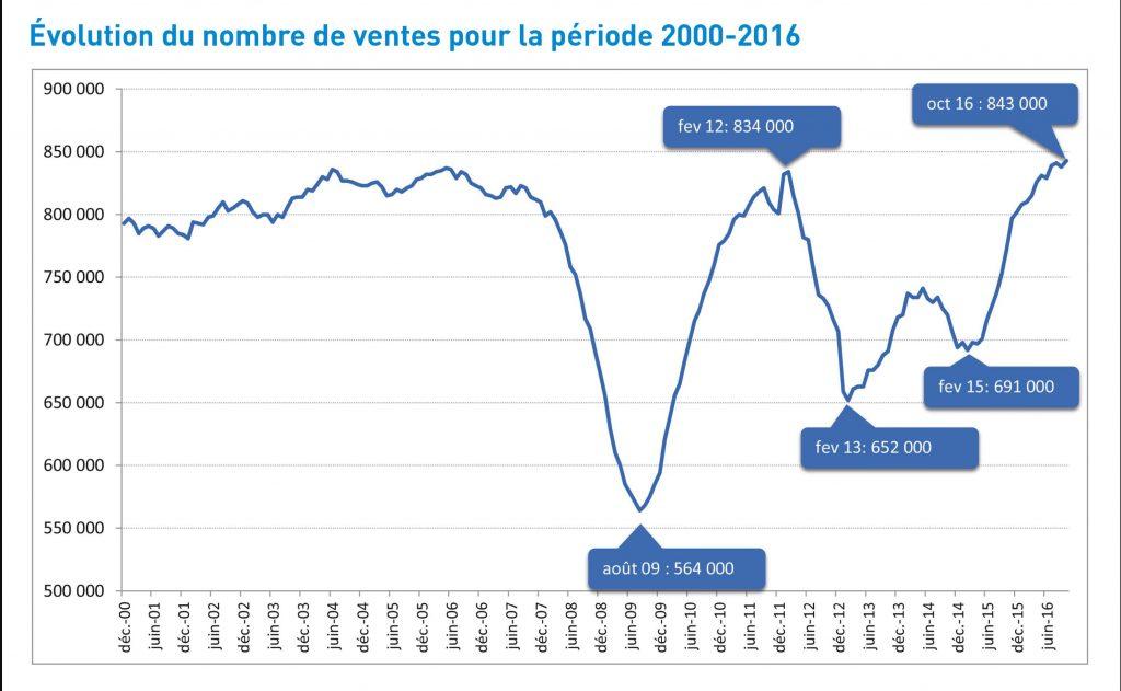 Un graphique montrant l'évolution du nombre de vente dans l'immobilier.